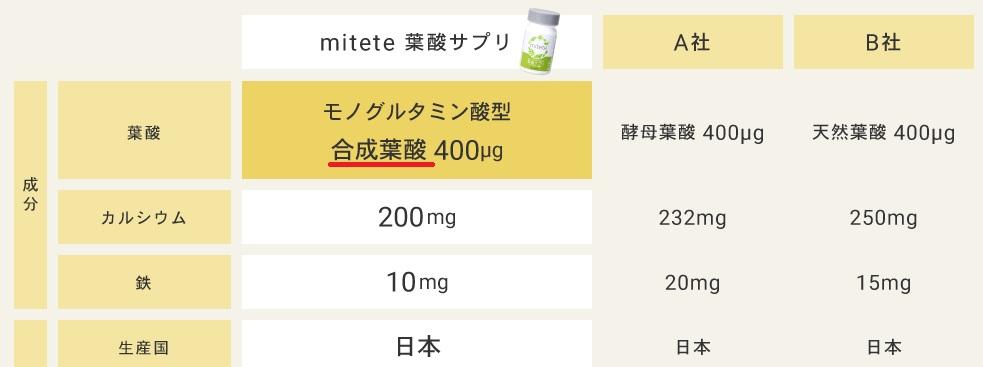 AFC葉酸サプリは合成葉酸